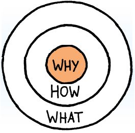 Simon Sinek's Golden Circle of Success
